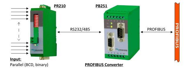 Example-2_Processing-of-Parallel-Data-via-PROFIBUS