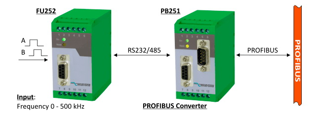 Example-3_Processing-of-Incremental-Encoder-Signals-by-PROFIBUS