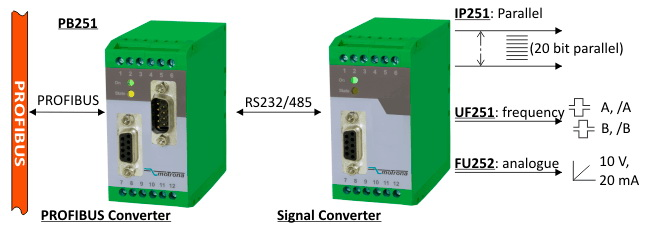 Example-4_Generation-of-Frequencies_-Analogue-Signals-or-Parallel-Data-from-a-PROFIBUS