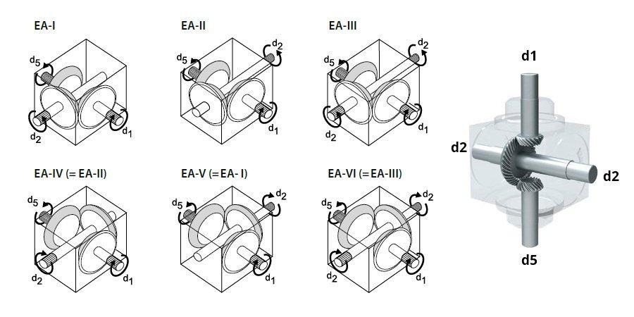 Engrenamentos da caixa de engrenagem padrão EA da Tandler GmbH
