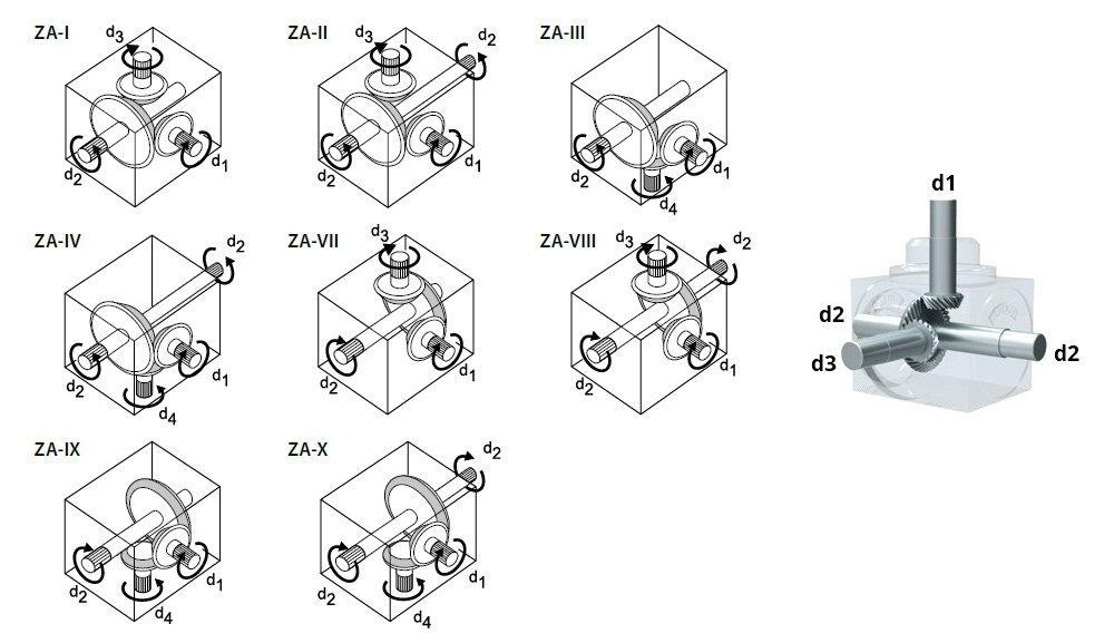 Engrenamentos da caixa de engrenagem padrão ZA-I ... ZA-X da Tandler GmbH